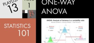Statistics 101: ANOVA, A Visual Introduction