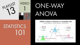 Statistics 101: ANOVA, A Visual Introduction