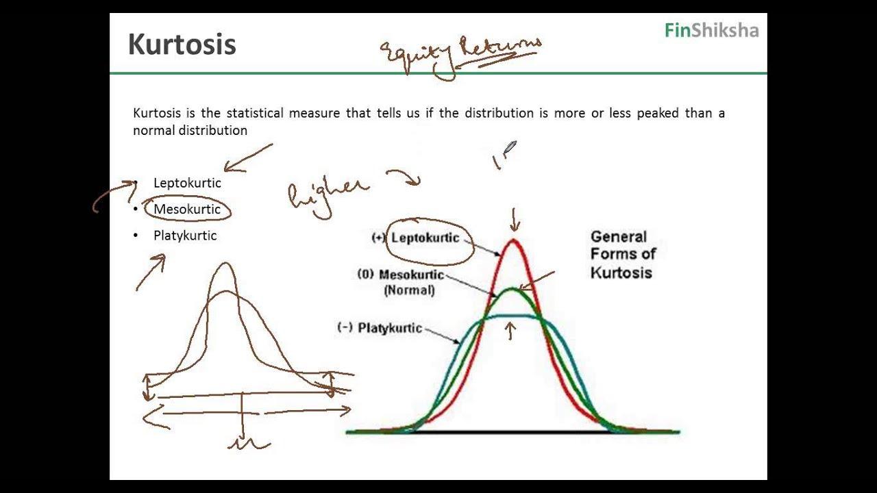 FinShiksha – Finance Concepts – Quant Finance – Kurtosis