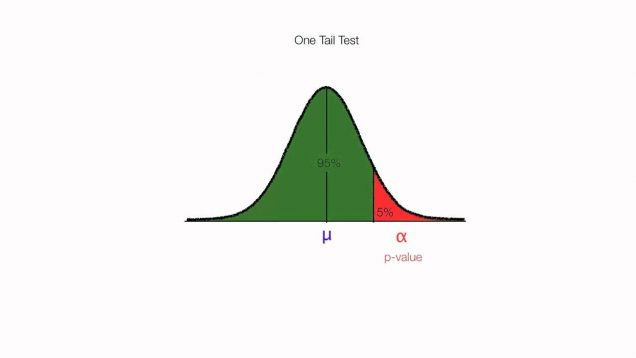 How to Calculate One Tail and Two Tail Tests For Hypothesis Testing
